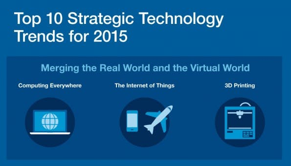 Die Top-Tech-Trends für 2015. (Grafik: Gartner)