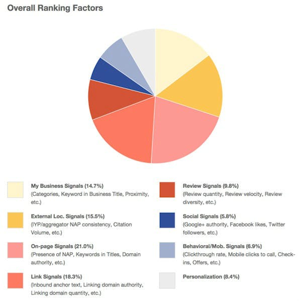 Die allgemeinen Rankingfaktoren 2014 für die Local SEO (Grafik: Moz.com)
