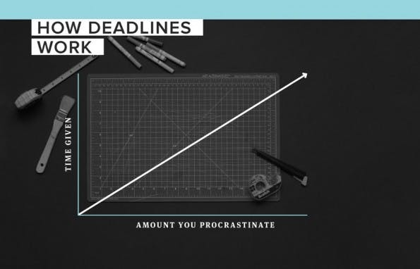 Die Wahrheit über Kreativität: Prokrastination vs. Deadline. (Grafik: The Bold Italic)