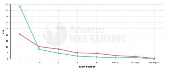 Vergleich der Klickrate bei Suchergebnissen mit und ohne Marken- oder Firmen-Bezug. (Quelle: AdvancedWebRanking.com)