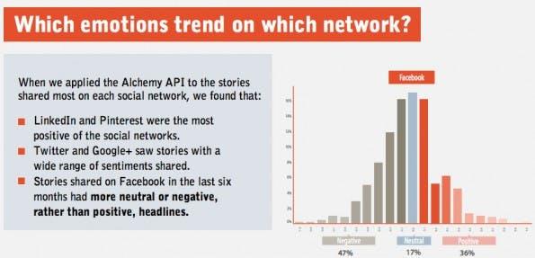 Social Media: Auf unterschiedlichen Netzwerken scheinen auch unterschiedliche Emotionen besser anzukommen. (Grafik: BuzzSumo / Fractl)
