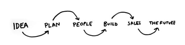Idea, Plan, People, Build, Sales, Future. So funktioniert ein Startup. (Quelle: Medium)