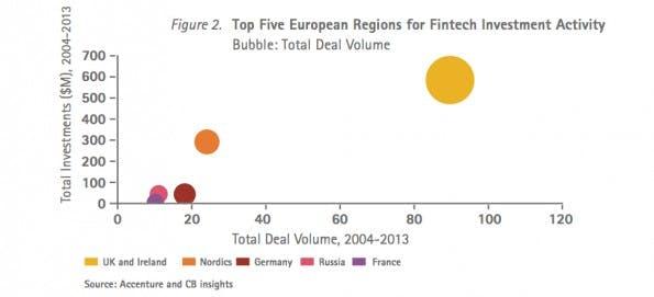 Deutschland ist einer der Top-Five-Hotspots für FinTech-Startups. (Grafik: Accenture FinTech Report London 2014)