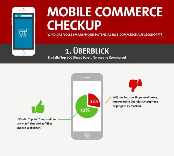 Der Mobile-Commerce-Checkup (Grafik: konversionsKRAFT)
