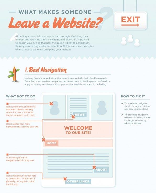 Absprungsrate: Darum verlassen Besucher eure Website. (Grafik: KISSmetrics)