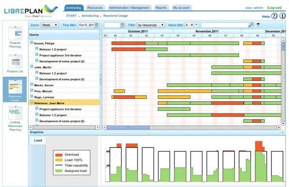 Laut David Allen haben selbst Privatpersonen 30 bis 100 unterschiedliche Projekte gleichzeitig. Zwar dürften die wenigsten Nutzer dafür eine Projektmanagement-Software benötigen, aber ein Umgang mit komplexen Aufgaben via GTD ist stets zu empfehlen. (Screenshot: Libreplan)