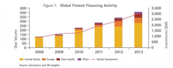 Die Investment-Summen im FinTech-Bereich steigen kontinuierlich an. (Grafik: Accenture FinTech Report London 2014)