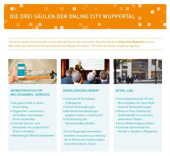 """Die drei Säulen der """"Online City Wuppertal"""". (Grafik: WiFö W)"""