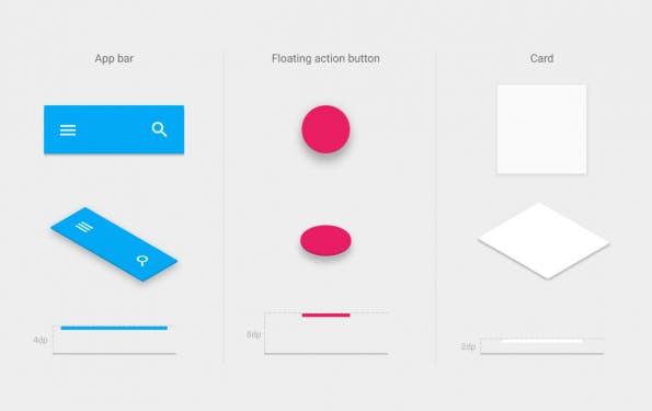 """Googles Material-Design-Guide illustriert für jedes Element, wie sich mit wenig Aufwand räumiche Tiefe vortäuschen lässt. (Grafik: <a title=""""Google Material Design Guide"""" href=""""http://www.google.com/design/spec/what-is-material/objects-in-3d-space.html#objects-in-3d-space-elevation"""" target=""""_blank"""">Google</a>)"""