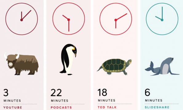 """Ausschnitt aus der Infografik """"The ideal length of everything online"""" (Grafik: Buffer)"""