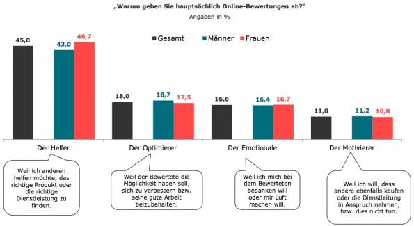 Online-Bewertungen: Aufteilung der Geschlechter im Rahmen unterschiedlicher Typen. (Grafik: Tomorrow Focus AG)