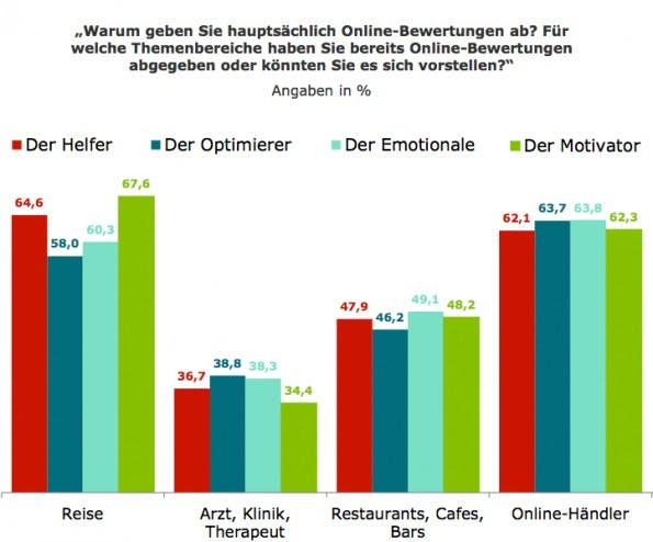 Online-Bewertungen: Welche Typen in welchen Branchen besonders bewerten. (Grafik: Tomorrow Focus AG)