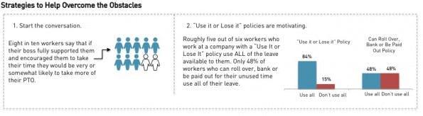 Strategien damit Arbeitnehmer ihre Urlaubstage nehmen