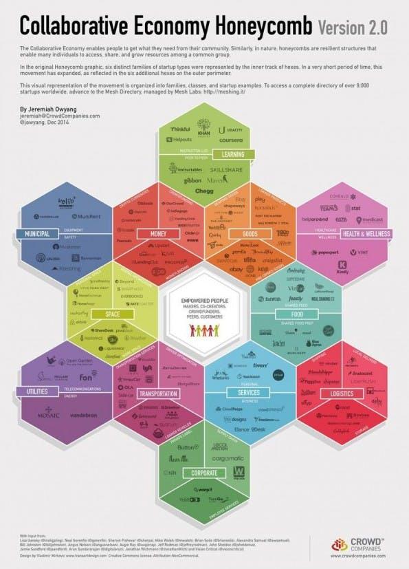 Die Crowd-Honeycomb: Das Schaubild zeigt zwölf Wirkungsbereiche der Share-Economy. Laut Owyang wir langfristig jeder Lebensbereich mit Diensten der Share-Economy durchzogen. (Bild: Crowd Companies)