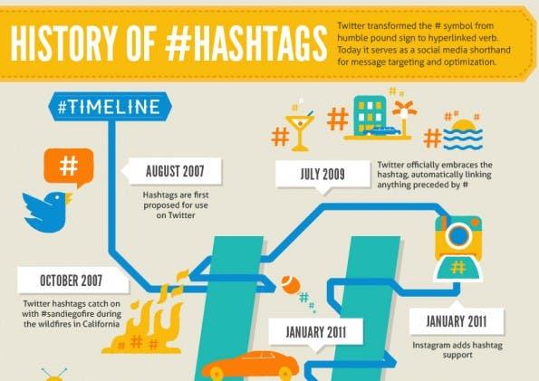 Die Geschichte der Hashtags. (Infografik: Offerpop)