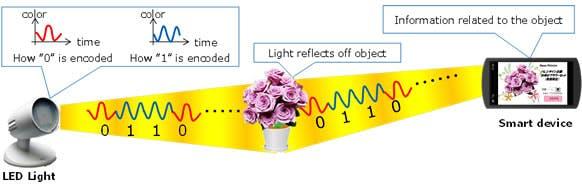 Mit dieser Technologie will Fujitsu QR-Codes ersetzen. (Grafik: Fujitsu)