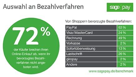 (Grafik: Sage Pay)