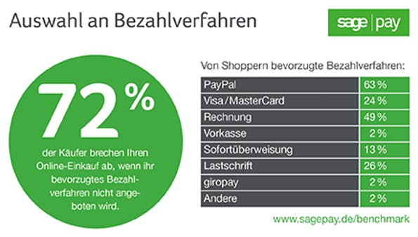 (Grafik: Sage Pay)