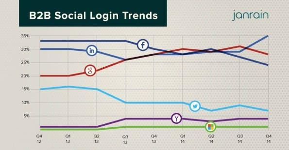 Social-Login: Im B2B-Segment spielt auch LinkedIn eine große Rolle.  (Grafik: Janrain)