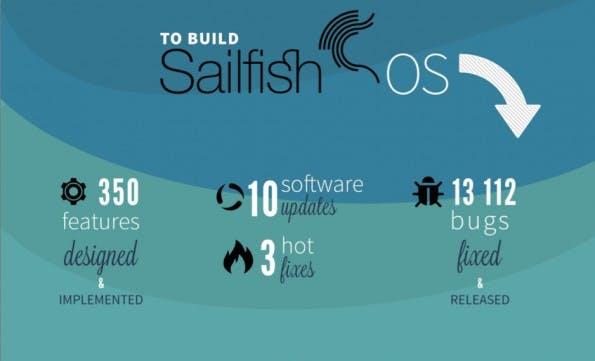 Sailfish ist ein junges Betriebssystem – hat aber bereits eine rasante Entwicklung hinter sich. (Grafik: Jolla)