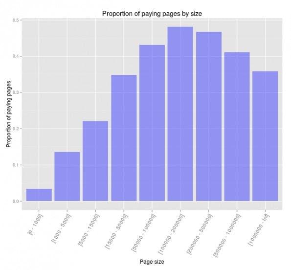 Seiten mit weniger als 1.000 Fans zahlen am wenigsten für Facebook-Reichweite. (Grafik: Wisemetrics)