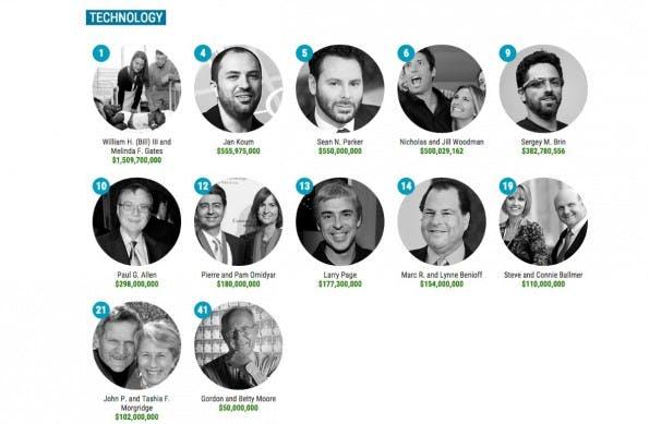 Zwölf der spendabelsten US-Wohltäter 2014 kommen aus dem Tech-Sektor – mehr als aus jeder anderen Branche. (Screenshot: philantropy.com)