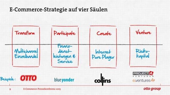 Unternehmensstrategie-Otto-Group-Gruppe-Strategie