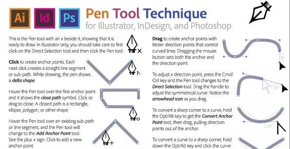 Unter den Cheat-Sheets finden sich auch Kurzanleitungen wie eine Referenz zum Stiftwerkzeug von Photoshop. (Foto: trainingonsite.com)