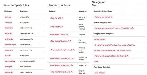 Wer sich mit WordPress-Templates beschäftigt, findet ebenfalls Hilfe in Form von Kurzreferenzen. (Foto: Build Your Own Blog)