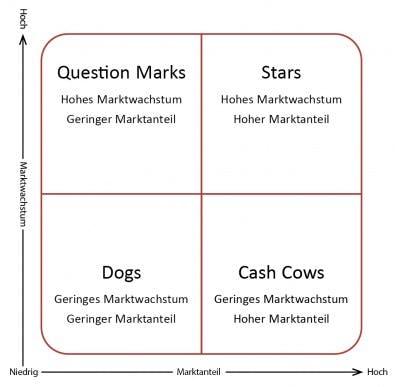Das ist die klassische Portfolio-Analyse-Matrix (Grafik: Isolde Kommer)