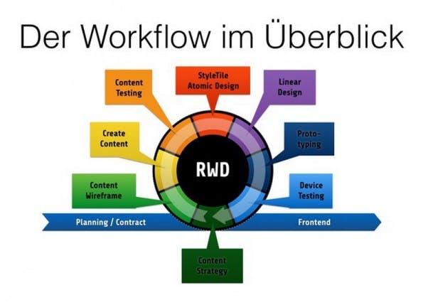 Workflow Responsive Webdesign (Screenshot: andersundsehr.com)