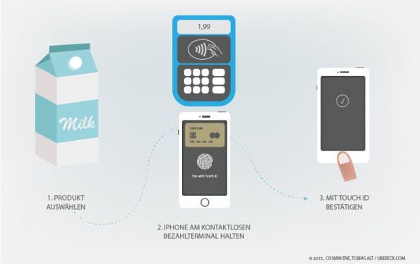 Die Bezahlung mit Apple Pay aus Kundensicht. (Grafik: Cosmin Ene/ Tobias Alt / ubereck.com)