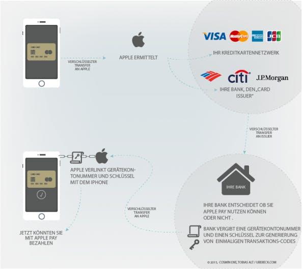 Was passiert im Hintergrund der Registrierung? (Grafik: Cosmin Ene/ Tobias Alt / ubereck.com)