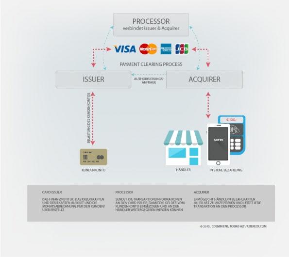 Was passiert im Hintergrund des Bezahlprozesses? (Grafik: Cosmin Ene/ Tobias Alt / ubereck.com)