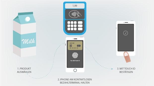Apple Pay: Warum Kunden, Datenschützer und Apple das neue Feature lieben werden