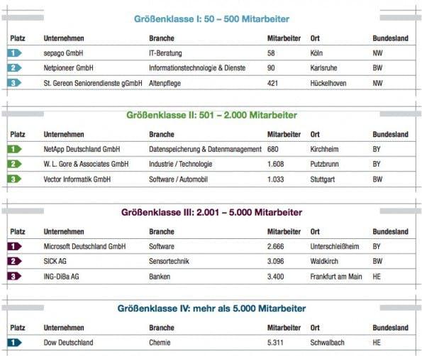"""Die Gewinner des Wettbewerbs """"Deutschlands Beste Arbeitgeber 2015"""". (Grafik: Great Places to Work)"""