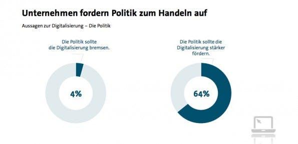 Eine deutliche Ansage an die Verantwortlichen: Stärkere Förderung der Digitalisierung absolut erwünscht. (Screenshot: bitkom.org)