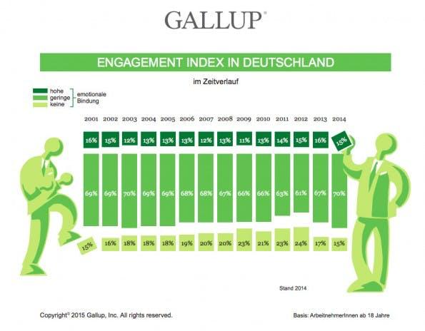 Gallup-Studie: 70 Prozent der Deutschen verrichten lediglich Dienst nach Vorschrift. (Grafik: Gallup)