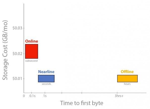 Google: Nearline erlaubt die kostengünstige Langzeitspeicherung von Daten in der Cloud. (Grafik: Google)