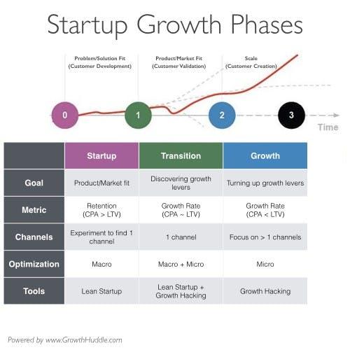 growth-hacking-kills-startup4