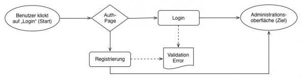 Einfacher Flow für einen Login-Prozess unter Zuhilfename eines Start- und Endpunktes, einer Entscheidung, eines Dialogs und Interfaces. (Grafik: t3n)