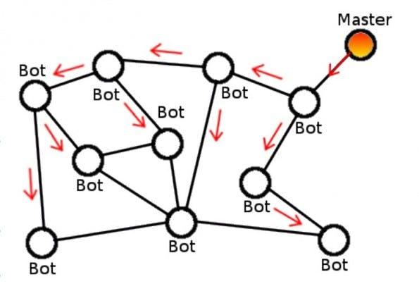 Schema einer dezentralisierten C&C-Infrastruktur (Screenshot: kaspersky.com)
