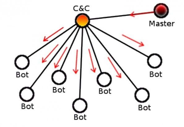 Schema einer zentralisierten C&C-Infrastruktur (Screenshot: kaspersky.com)