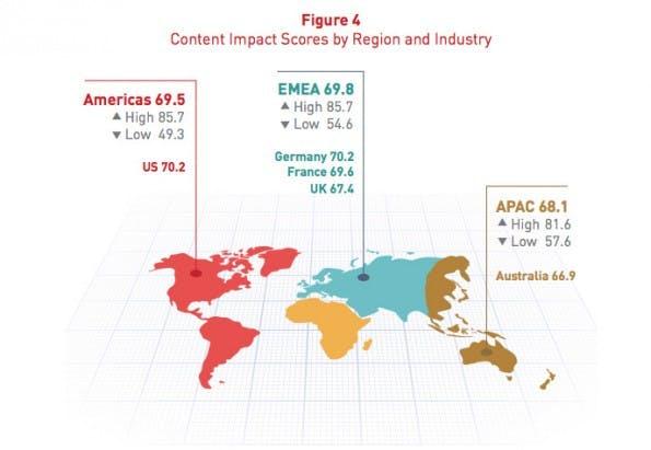 Content-Marketing: Immerhin scheinen deutsche Unternehmen schon auf einem Gut weg zu sein. (Grafik: Acrolinx)