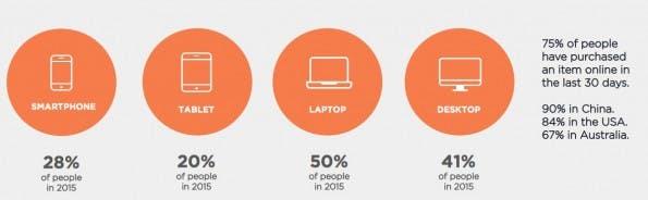 Online-Shopping: Der heimische Desktop-Rechner oder das Notebook werden weiterhin am häufigsten genutzt. (Graifk: DigitasLBi)