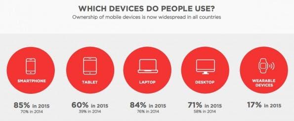 Online-Shopping: Konsumenten verfügen über immer mehr Endgeräte. (Grafik: DigitasLBi)