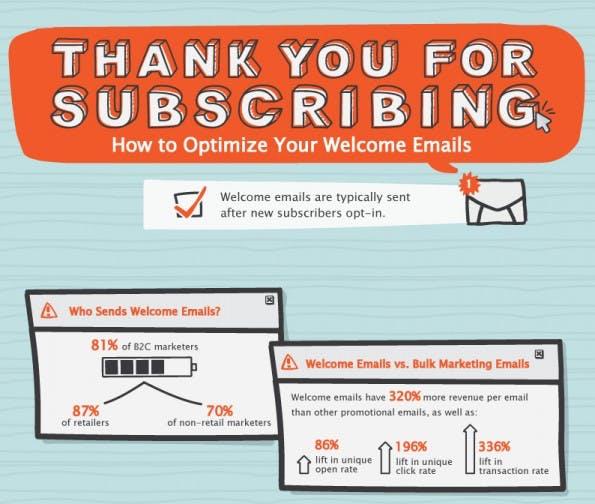 Newsletter-Marketing: Die Willkommens-E-Mail optimieren. (Grafik: Easy-SMTP)