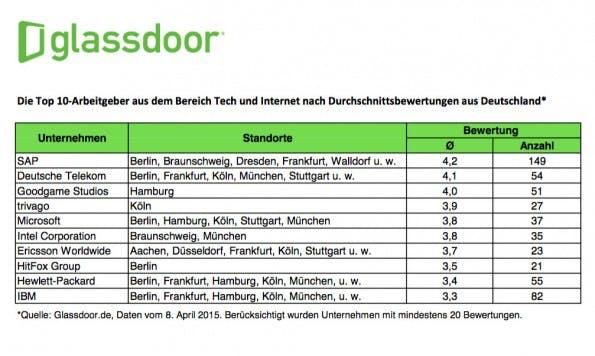 Die beliebtesten Arbeitgeber aus dem deutschen Technologie-Sektor laut Glassdoor. (Grafik: Glassdoor)