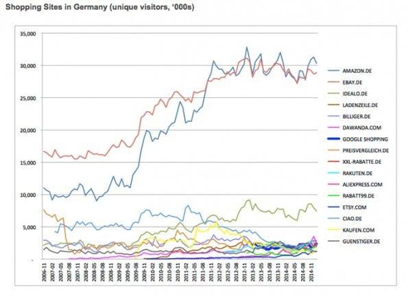 Google untermauert seinen Standpunkt gegenüber der EU-Kommission bezüglich der Vielfalt des Marktes mit Statistiken. (Grafik: Google)