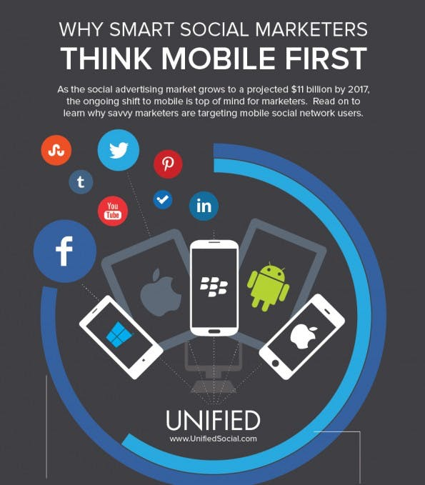 Social-Media-Marketing: Darum wird Mobile immer wichtiger. (Grafik: Unified)